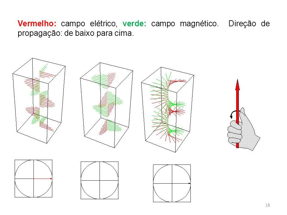 Vermelho: campo elétrico, verde: campo magnético. Direção de propagação: de baixo para cima. 18
