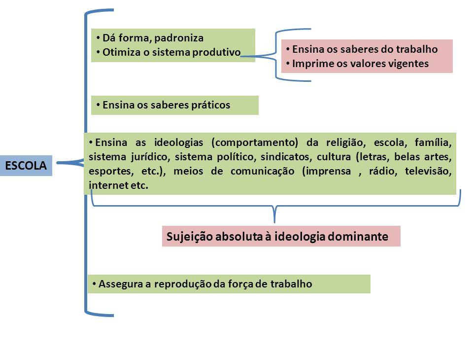 ESCOLA Dá forma, padroniza Otimiza o sistema produtivo Ensina os saberes do trabalho Imprime os valores vigentes Ensina as ideologias (comportamento)