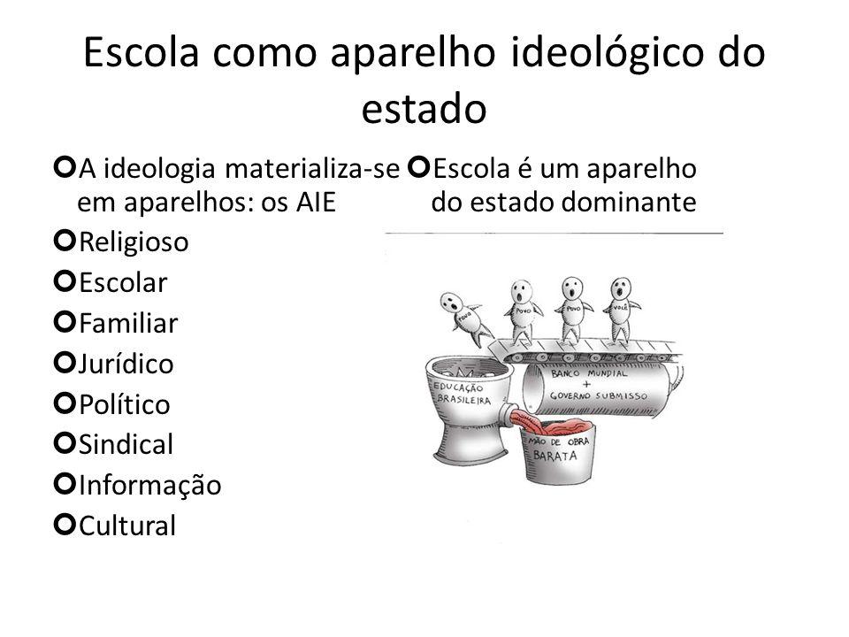 Escola como aparelho ideológico do estado A ideologia materializa-se em aparelhos: os AIE Religioso Escolar Familiar Jurídico Político Sindical Inform