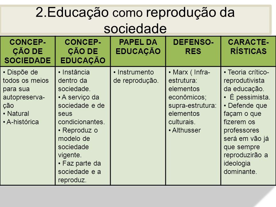 2.Educação como reprodução da sociedade