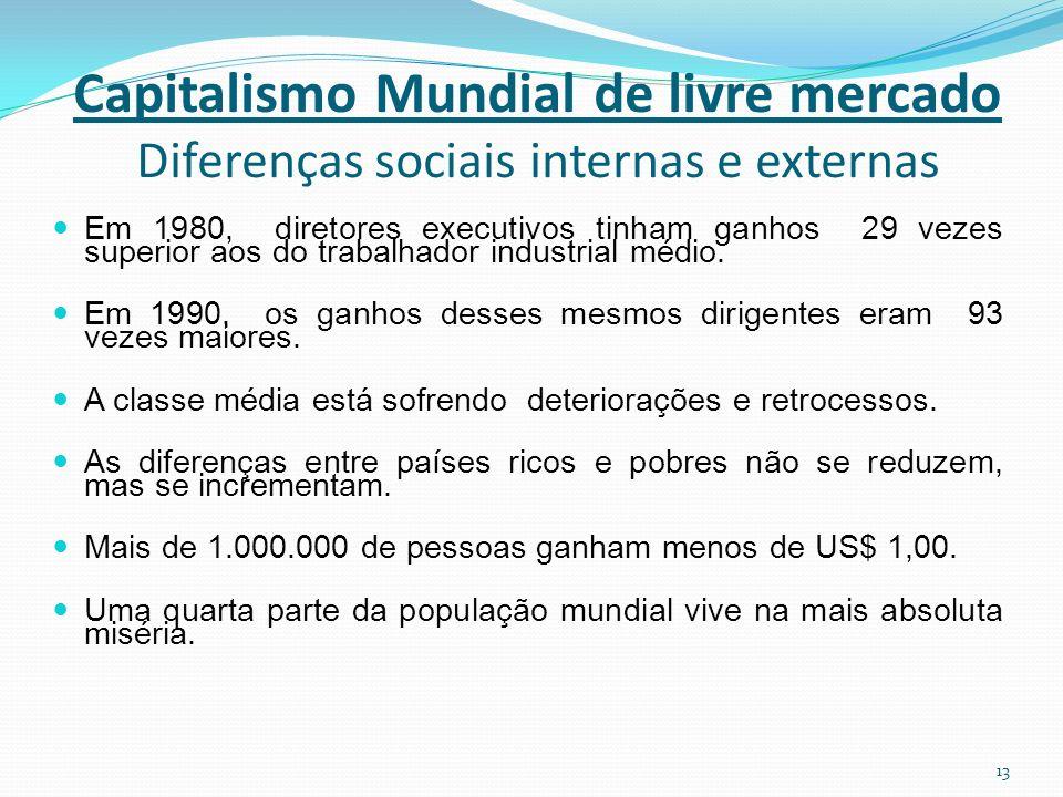 Capitalismo Mundial de livre mercado Diferenças sociais internas e externas Em 1980, diretores executivos tinham ganhos 29 vezes superior aos do trabalhador industrial médio.