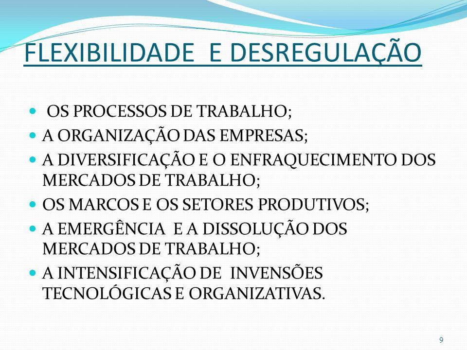 FLEXIBILIDADE E DESREGULAÇÃO OS PROCESSOS DE TRABALHO; A ORGANIZAÇÃO DAS EMPRESAS; A DIVERSIFICAÇÃO E O ENFRAQUECIMENTO DOS MERCADOS DE TRABALHO; OS MARCOS E OS SETORES PRODUTIVOS; A EMERGÊNCIA E A DISSOLUÇÃO DOS MERCADOS DE TRABALHO; A INTENSIFICAÇÃO DE INVENSÕES TECNOLÓGICAS E ORGANIZATIVAS.