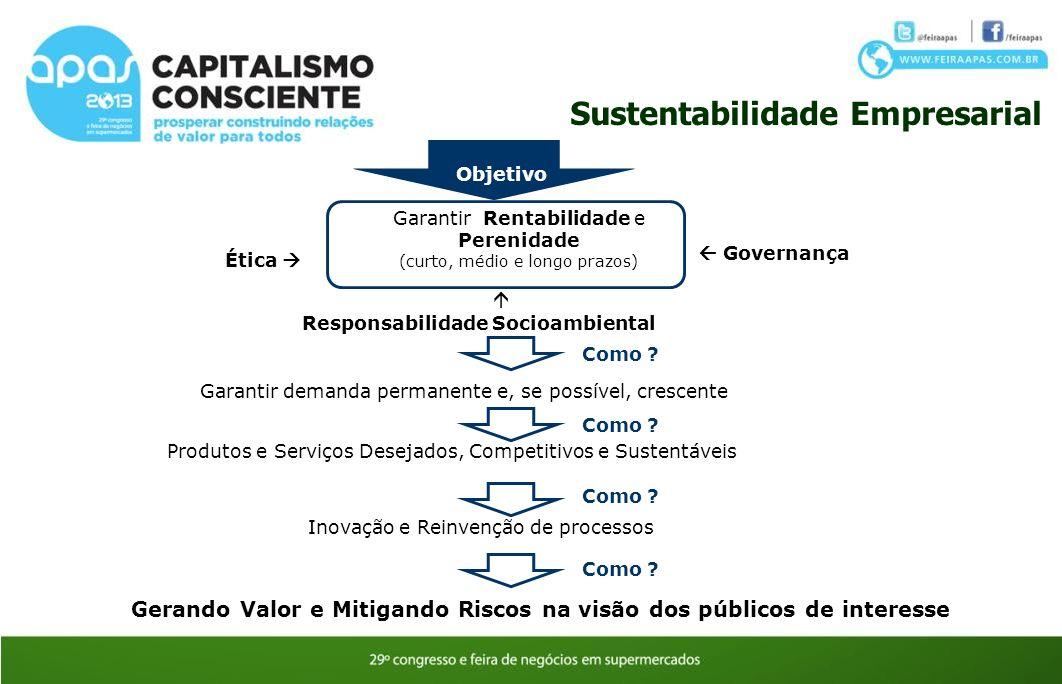 Garantir Rentabilidade e Perenidade (curto, médio e longo prazos) Gerando Valor e Mitigando Riscos na visão dos públicos de interesse Sustentabilidade