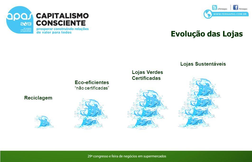 Evolução das Lojas Reciclagem Eco-eficientes não certificadas Lojas Verdes Certificadas Lojas Sustentáveis