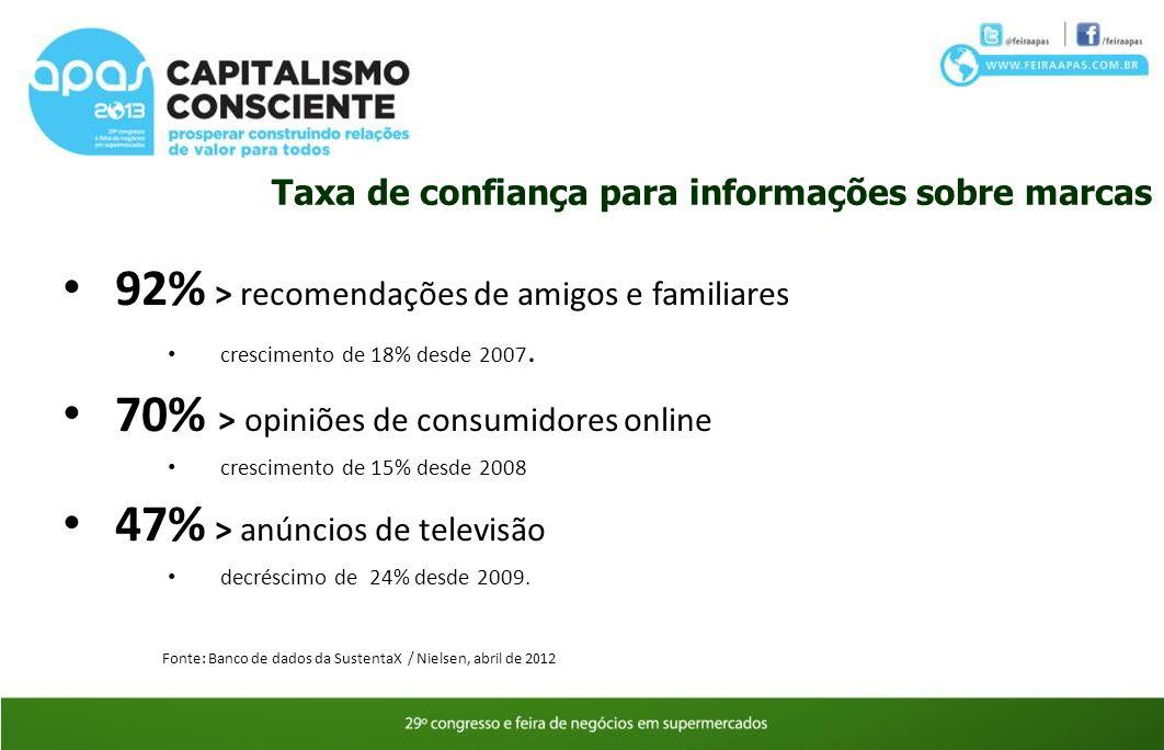 92% > recomendações de amigos e familiares crescimento de 18% desde 2007. 70% > opiniões de consumidores online crescimento de 15% desde 2008 47% > an