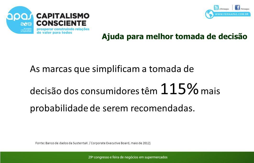 As marcas que simplificam a tomada de decisão dos consumidores têm 115% mais probabilidade de serem recomendadas. Ajuda para melhor tomada de decisão