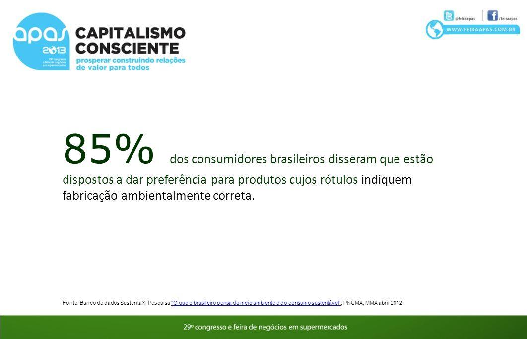 85% dos consumidores brasileiros disseram que estão dispostos a dar preferência para produtos cujos rótulos indiquem fabricação ambientalmente correta