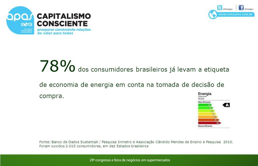 78% dos consumidores brasileiros já levam a etiqueta de economia de energia em conta na tomada de decisão de compra. Fonte: Banco de Dados SustentaX /