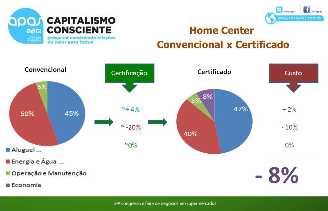 Certificação ~+ 4% ~ -20% ~0% Custo + 2% - 10% 0% - 8% Home Center Convencional x Certificado Convencional Certificado