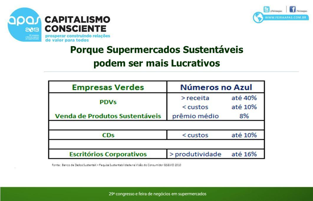 Porque Supermercados Sustentáveis podem ser mais Lucrativos Fonte: Banco de Dados SustentaX – Pequisa Sustentabilidade na Visão do Consumidor GS&MD 20