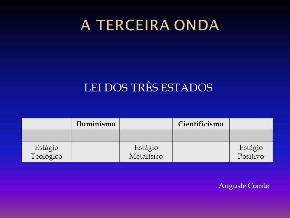IluminismoCientificismo Estágio Teológico Estágio Metafísico Estágio Positivo LEI DOS TRÊS ESTADOS Auguste Comte