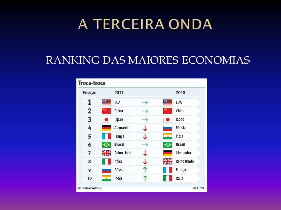 RANKING DAS MAIORES ECONOMIAS