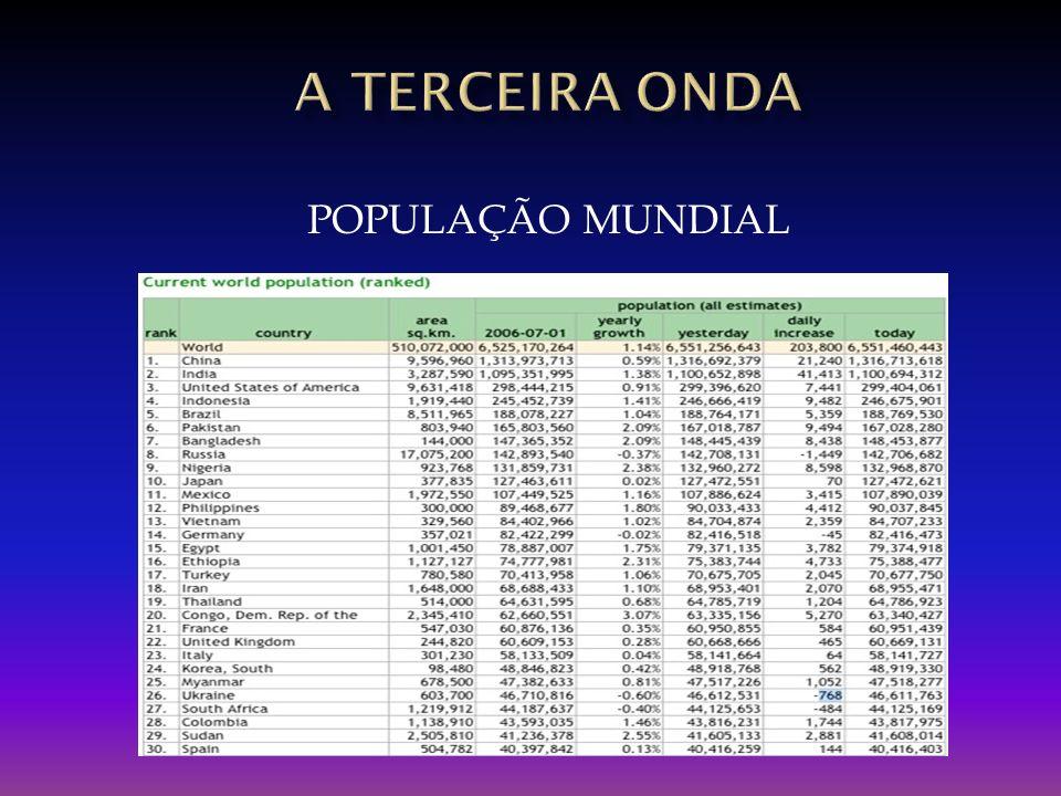 POPULAÇÃO MUNDIAL
