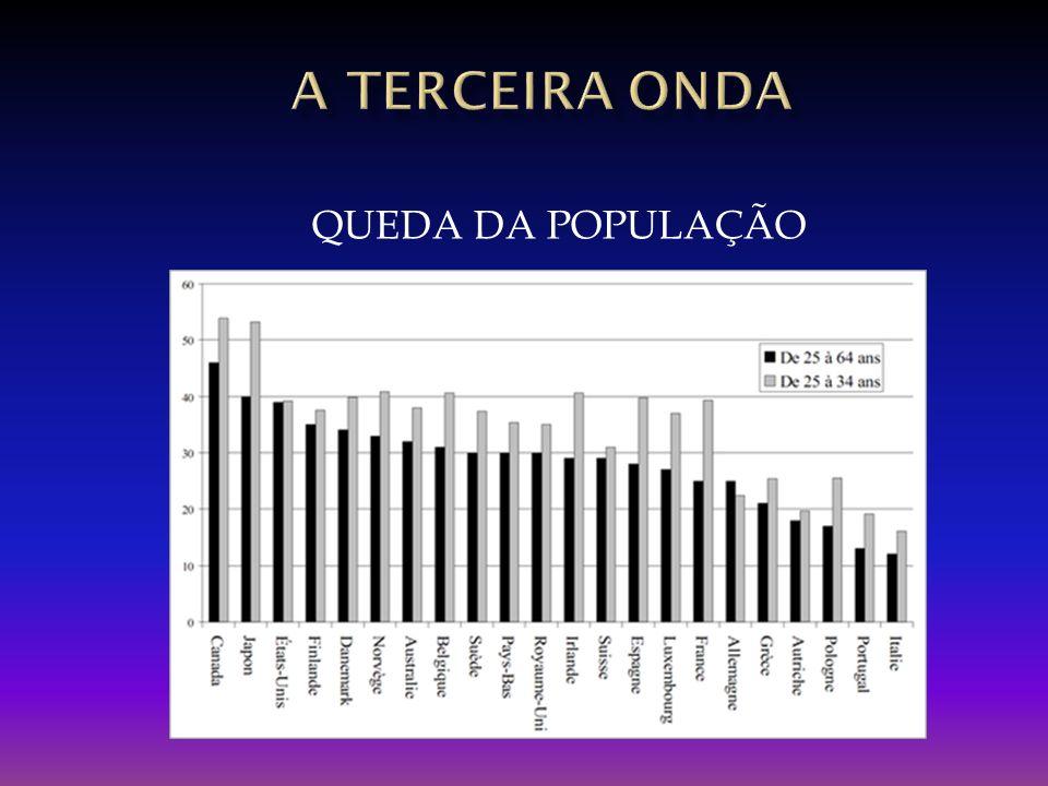 QUEDA DA POPULAÇÃO
