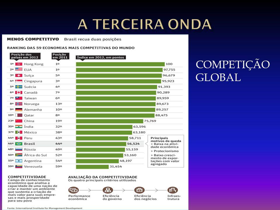COMPETIÇÃO GLOBAL