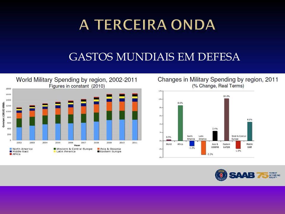GASTOS MUNDIAIS EM DEFESA