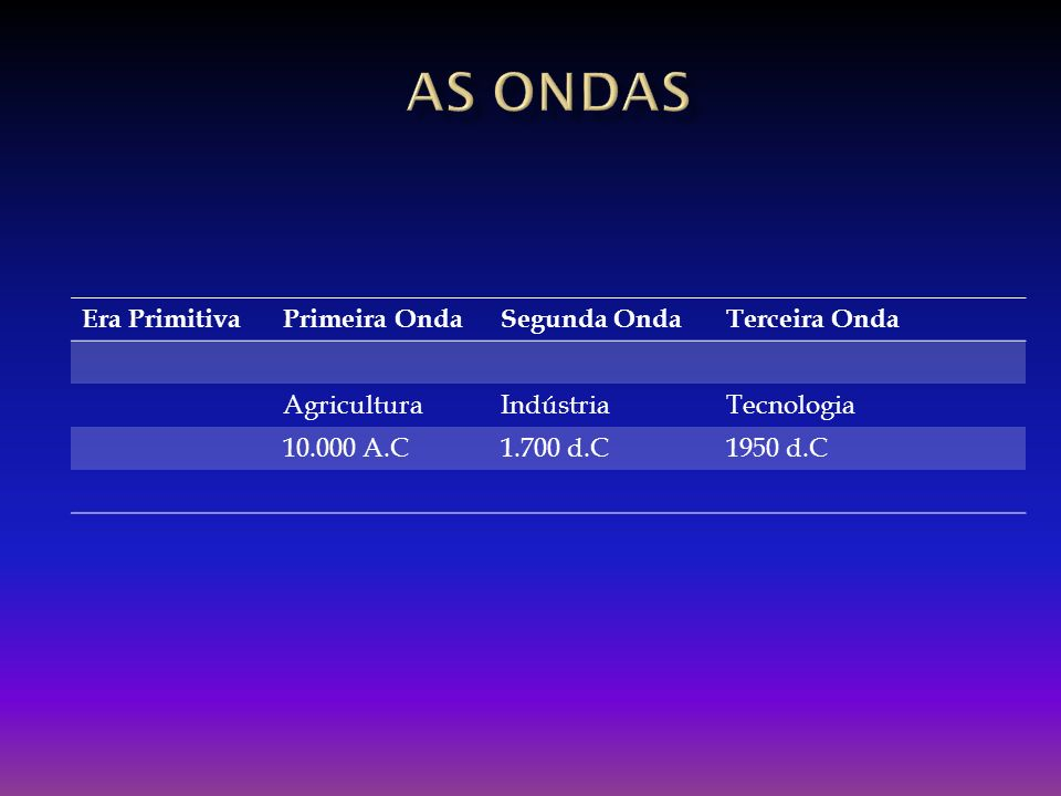 Era PrimitivaPrimeira OndaSegunda OndaTerceira Onda AgriculturaIndústriaTecnologia 10.000 A.C1.700 d.C1950 d.C