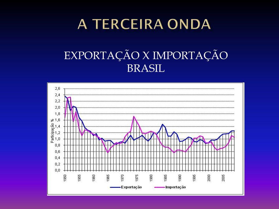 EXPORTAÇÃO X IMPORTAÇÃO BRASIL