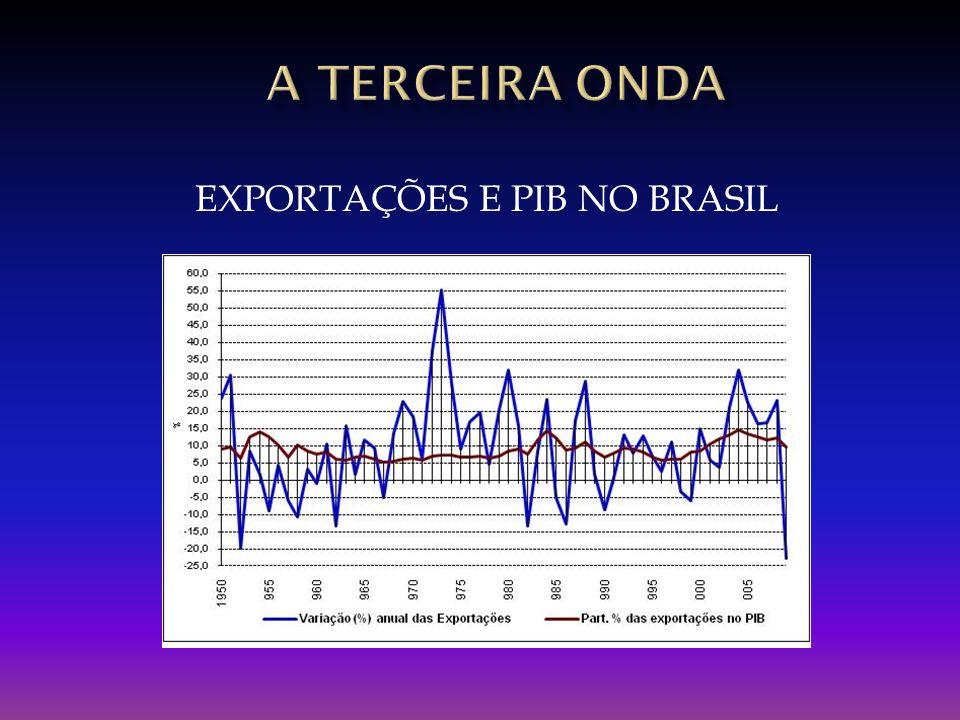 EXPORTAÇÕES E PIB NO BRASIL