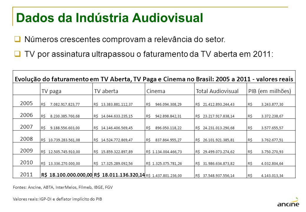 Dados da Indústria Audiovisual Números crescentes comprovam a relevância do setor.