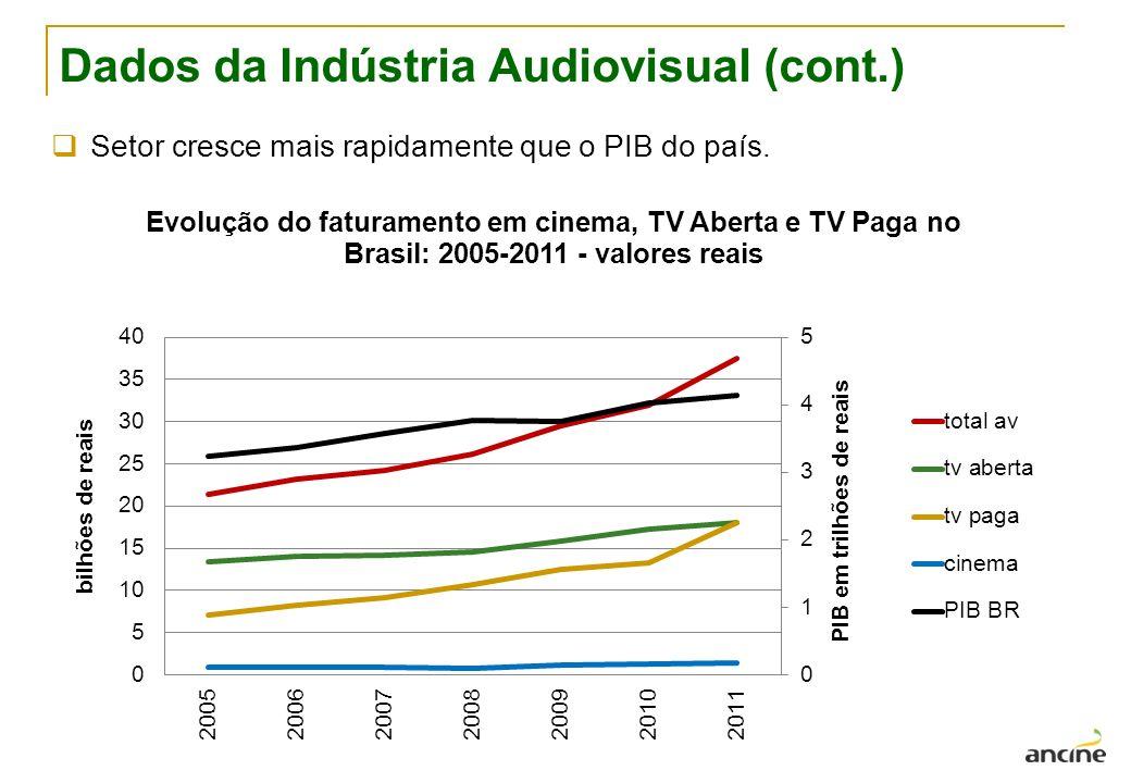 Dados da Indústria Audiovisual (cont.) Setor cresce mais rapidamente que o PIB do país.