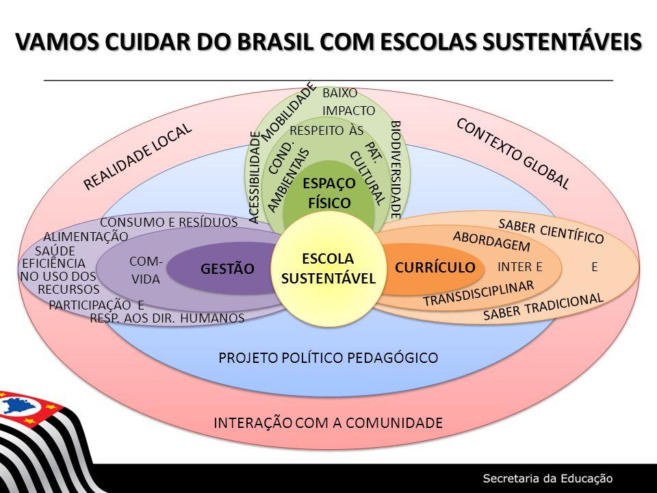 VAMOS CUIDAR DO BRASIL COM ESCOLAS SUSTENTÁVEIS REALIDADE LOCAL CONTEXTO GLOBAL INTERAÇÃO COM A COMUNIDADE GESTÃO CURRÍCULO ESPAÇO FÍSICO PROJETO POLÍ