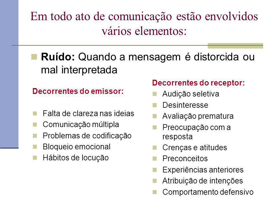Em todo ato de comunicação estão envolvidos vários elementos: Suporte/portador/veículo: é o meio pelo qual a mensagem é transmitida do emissor para o