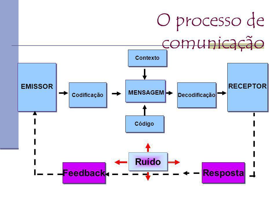 Feedback: é a reação fisiológica e a resposta do receptor ao receber a mensagem do emissor;