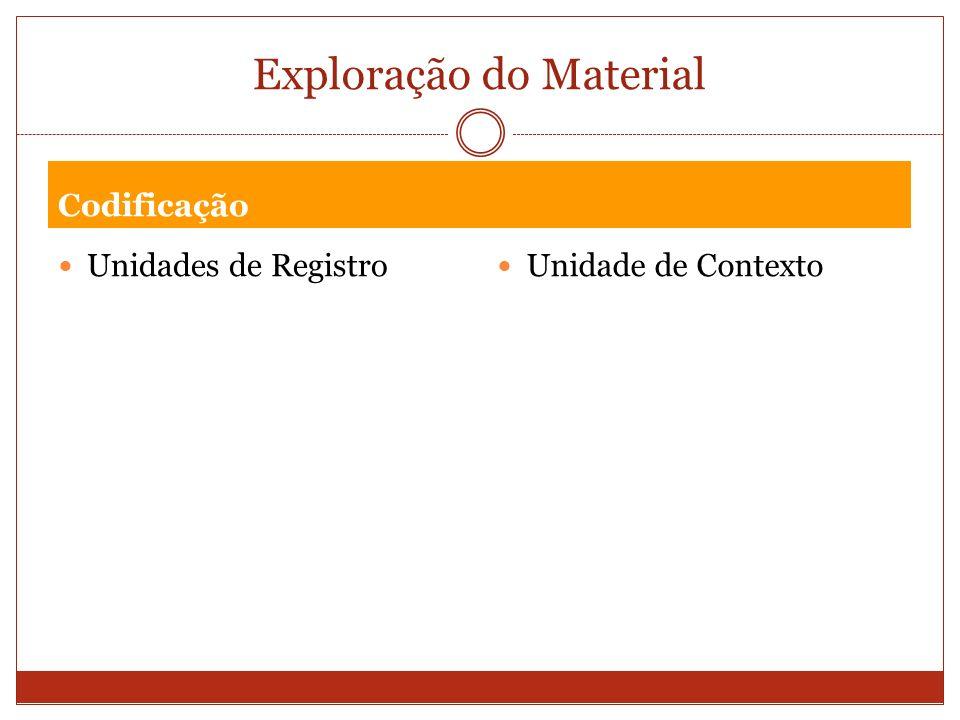 Exploração do Material Codificação Unidades de Registro Unidade de Contexto