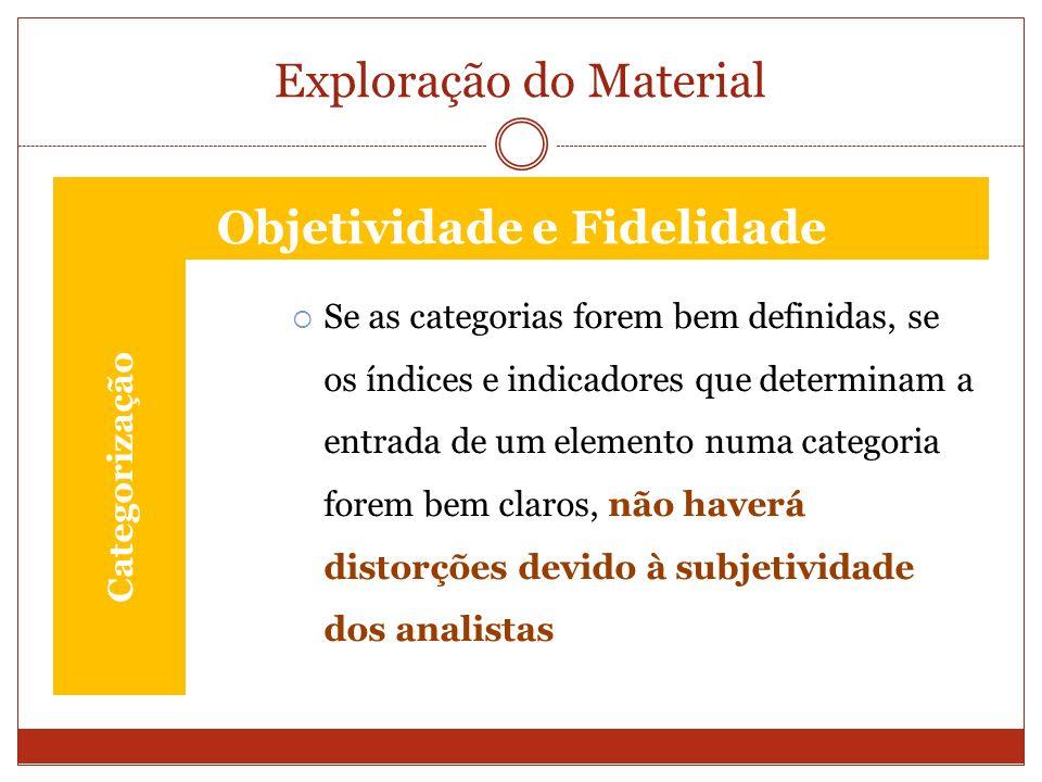 Exploração do Material Categorização Se as categorias forem bem definidas, se os índices e indicadores que determinam a entrada de um elemento numa ca