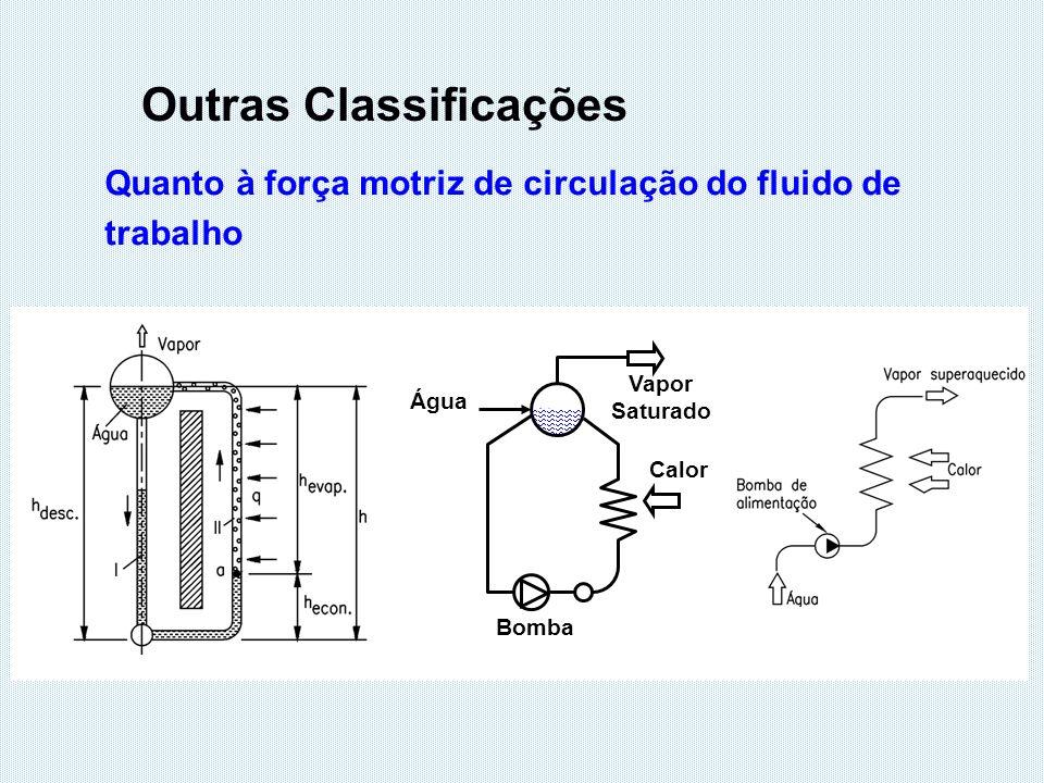 Outras Classificações Quanto à força motriz de circulação do fluido de trabalho Água Bomba Vapor Saturado Calor