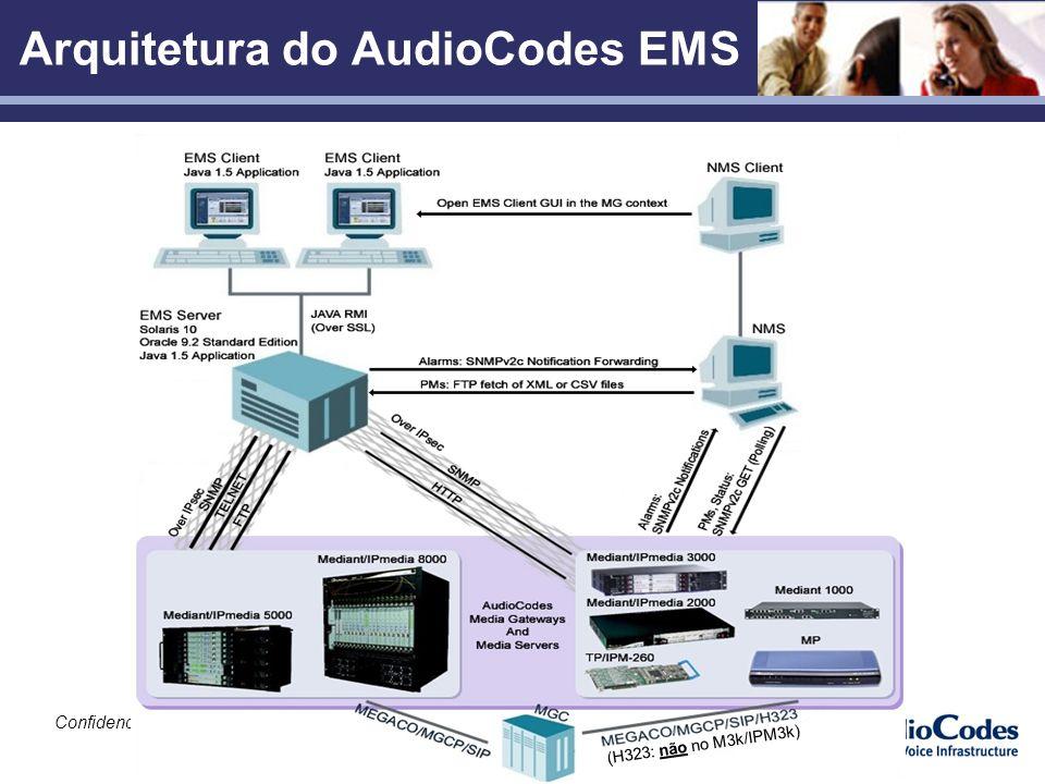 Confidencial Arquitetura do AudioCodes EMS (H323: não no M3k/IPM3k)