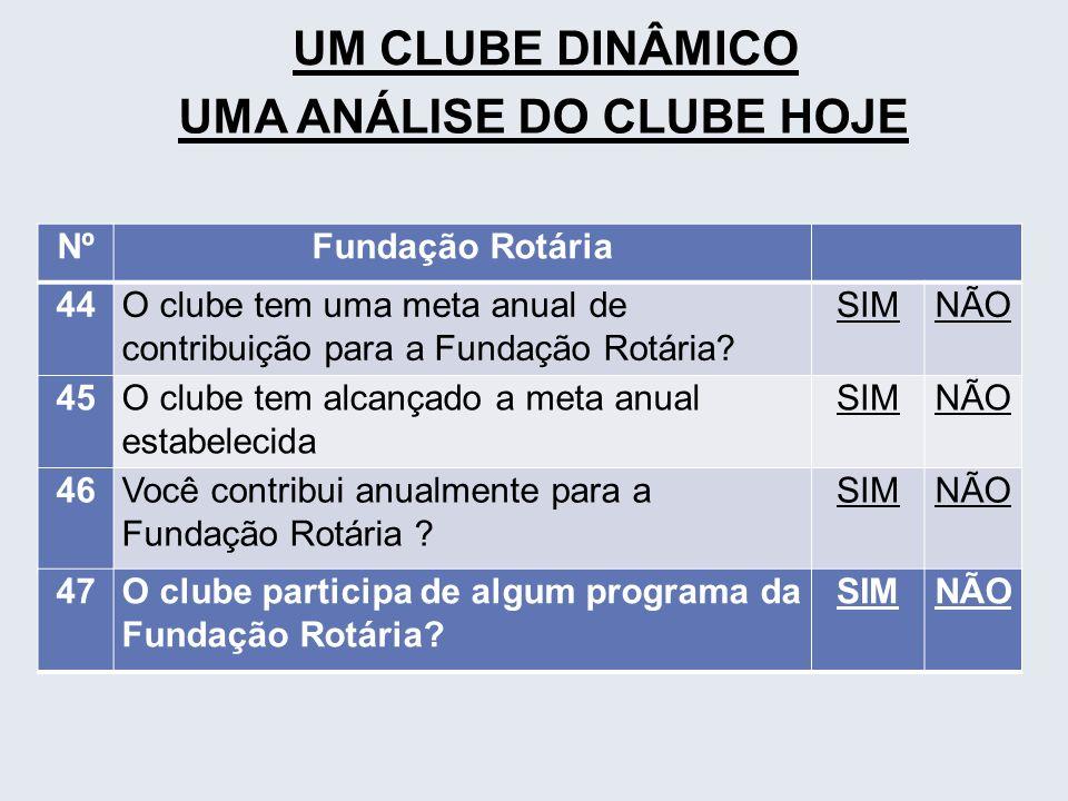 UM CLUBE DINÂMICO UMA ANÁLISE DO CLUBE HOJE NºFundação Rotária 44O clube tem uma meta anual de contribuição para a Fundação Rotária? SIMNÃO 45O clube