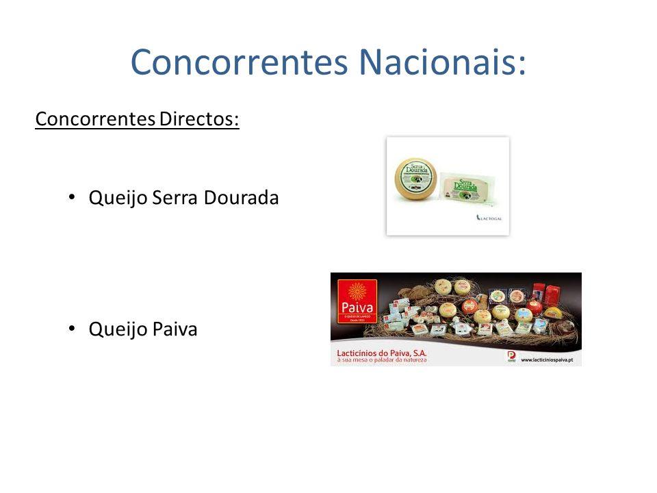Concorrentes Nacionais: Concorrentes Directos: Queijo Serra Dourada Queijo Paiva