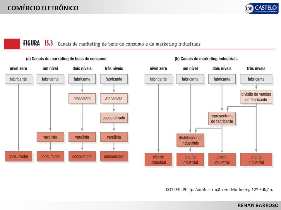 COMÉRCIO ELETRÔNICO RENAN BARROSO KOTLER, Philip. Administração em Marketing 12º Edição.