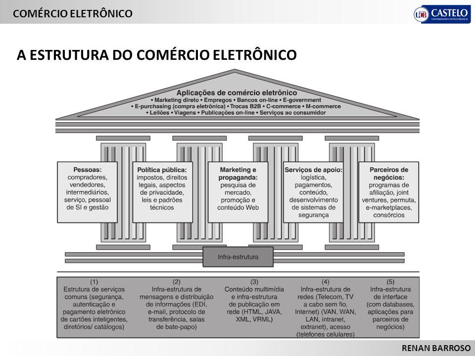 RENAN BARROSO A ESTRUTURA DO COMÉRCIO ELETRÔNICO