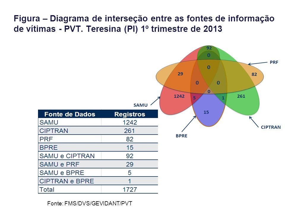 Figura – Diagrama de interseção entre as fontes de informação de vítimas - PVT. Teresina (PI) 1º trimestre de 2013 Fonte: FMS/DVS/GEVIDANT/PVT