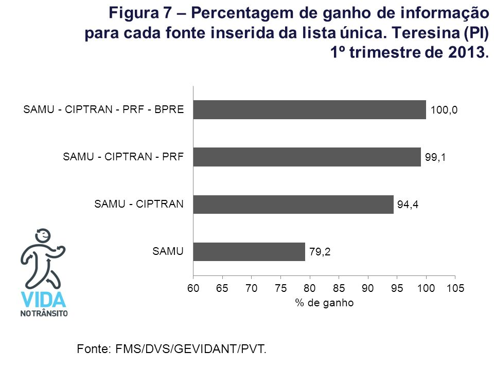 Figura 7 – Percentagem de ganho de informação para cada fonte inserida da lista única. Teresina (PI) 1º trimestre de 2013. Fonte: FMS/DVS/GEVIDANT/PVT