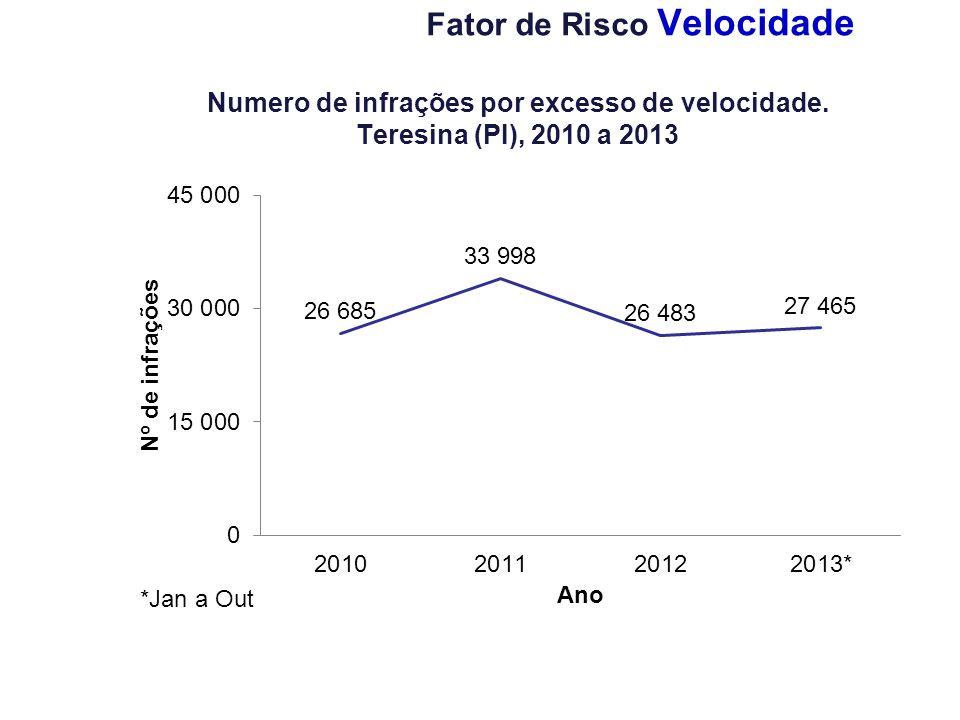 Fator de Risco Velocidade Numero de infrações por excesso de velocidade. Teresina (PI), 2010 a 2013