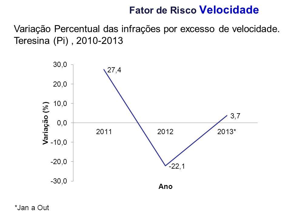Variação Percentual das infrações por excesso de velocidade. Teresina (Pi), 2010-2013 Fator de Risco Velocidade *Jan a Out