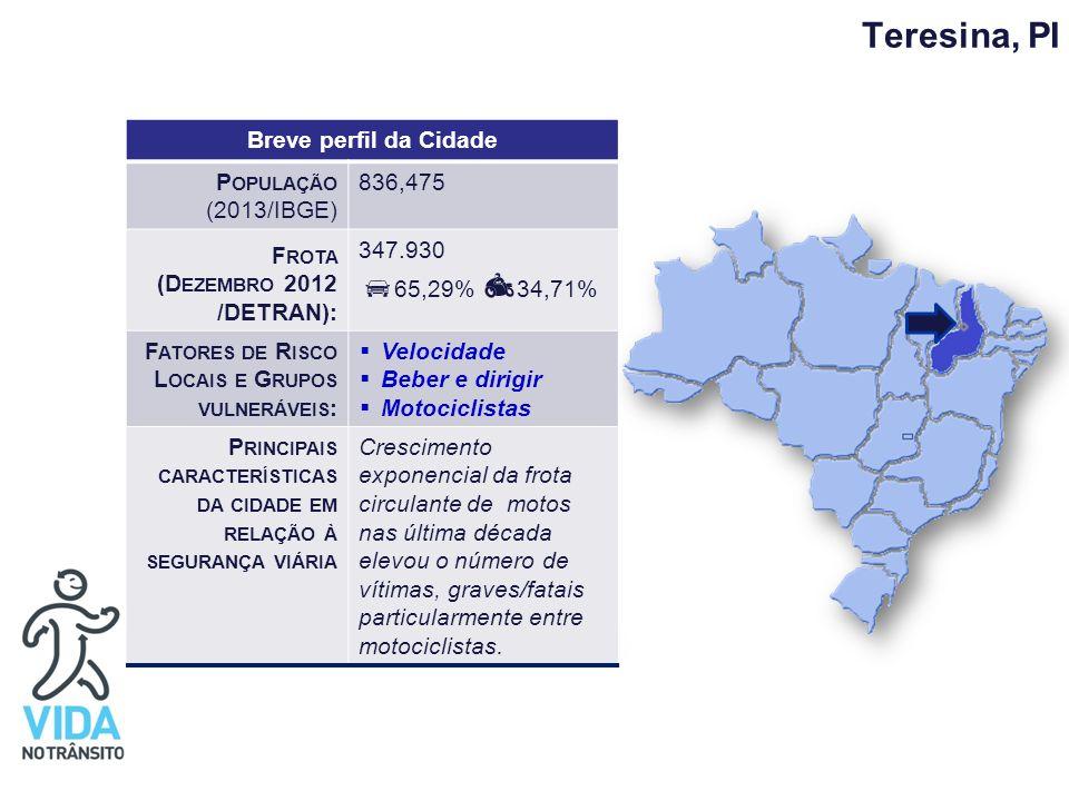 Teresina, PI Breve perfil da Cidade P OPULAÇÃO (2013/IBGE) 836,475 F ROTA (D EZEMBRO 2012 /DETRAN): 347.930 65,29% 34,71% F ATORES DE R ISCO L OCAIS E