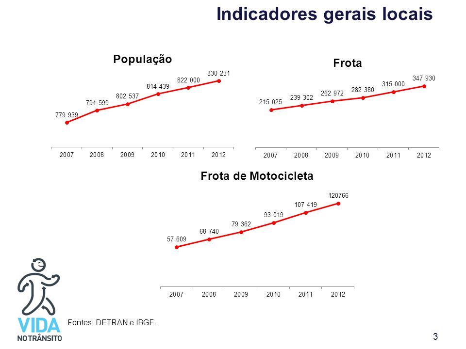 Indicadores gerais locais Fontes: DETRAN e IBGE. 3