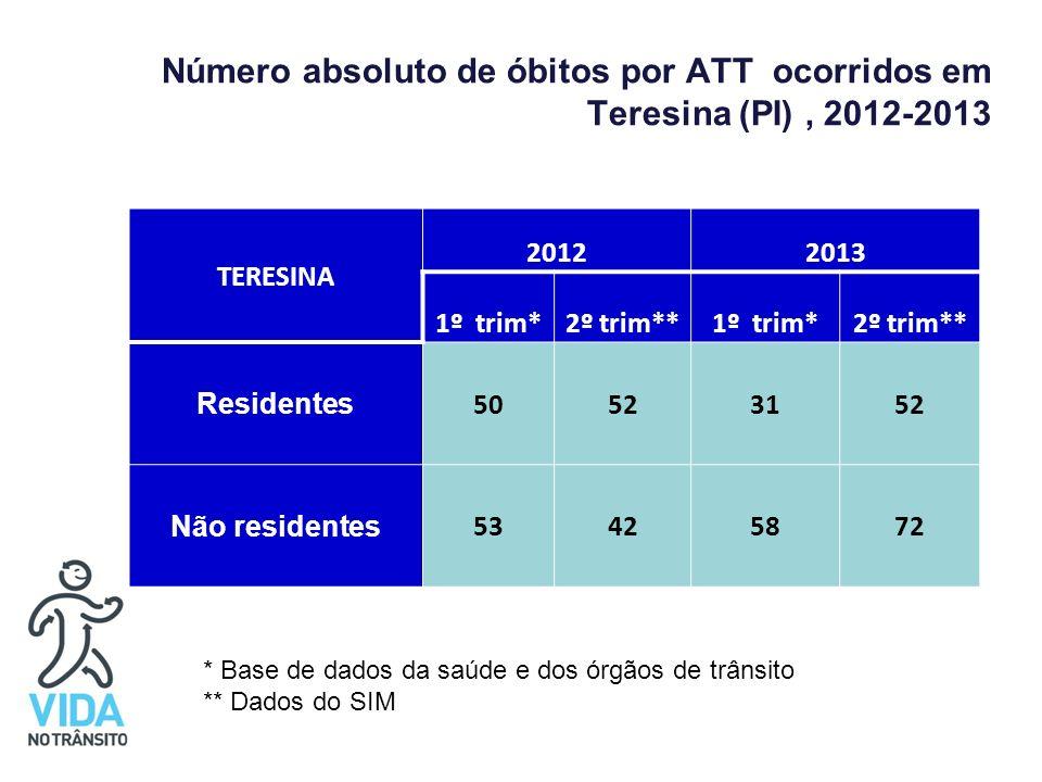 Número absoluto de óbitos por ATT ocorridos em Teresina (PI), 2012-2013 TERESINA 20122013 1º trim*2º trim**1º trim*2º trim** Residentes 50523152 Não r