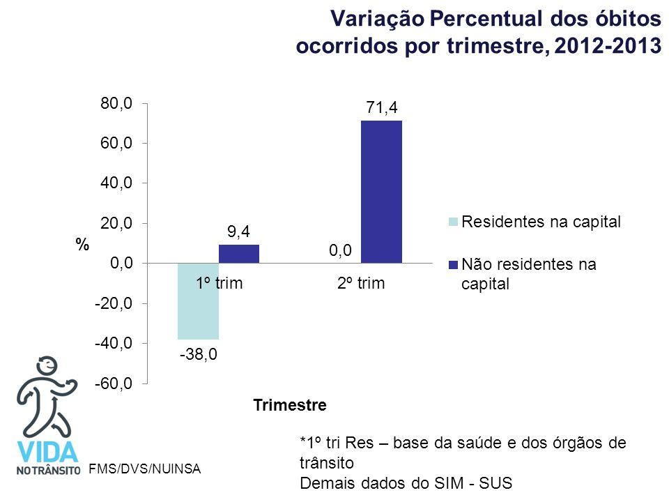 Variação Percentual dos óbitos ocorridos por trimestre, 2012-2013 FMS/DVS/NUINSA *1º tri Res – base da saúde e dos órgãos de trânsito Demais dados do