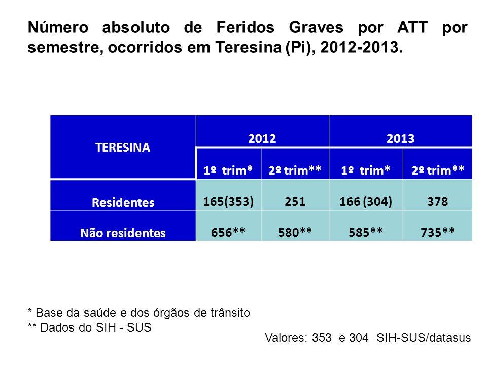 TERESINA 20122013 1º trim*2º trim**1º trim*2º trim** Residentes 165(353)251166 (304)378 Não residentes 656**580**585**735** Número absoluto de Feridos