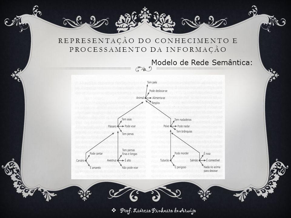 Prof. Liércio Pinheiro de Araújo REPRESENTAÇÃO DO CONHECIMENTO E PROCESSAMENTO DA INFORMAÇÃO Modelo de Rede Semântica: