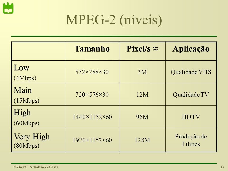32Módulo 6 – Compressão de Vídeo MPEG-2 (níveis) TamanhoPixel/s Aplicação Low (4Mbps) 552×288×303MQualidade VHS Main (15Mbps) 720×576×3012MQualidade T