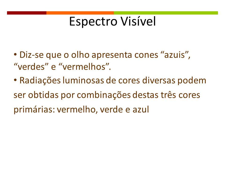 Espectro Visível Diz-se que o olho apresenta cones azuis, verdes e vermelhos. Radiações luminosas de cores diversas podem ser obtidas por combinações