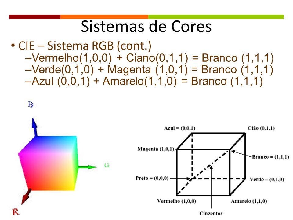 Sistemas de Cores CIE – Sistema RGB (cont.) –Vermelho(1,0,0) + Ciano(0,1,1) = Branco (1,1,1) –Verde(0,1,0) + Magenta (1,0,1) = Branco (1,1,1) –Azul (0