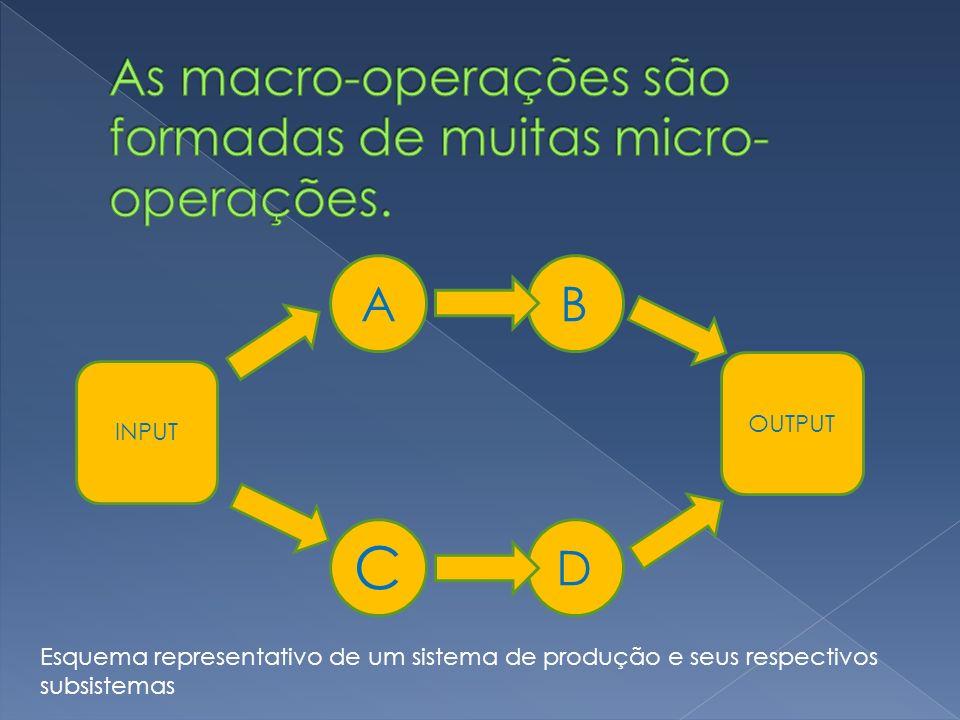 INPUT OUTPUT AB C D Esquema representativo de um sistema de produção e seus respectivos subsistemas